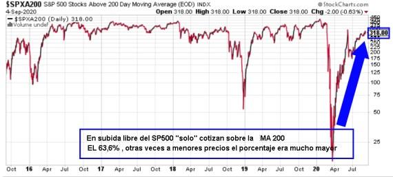 valores-sobre-mm200-7-septiembre% - Ahora toca ver cuanto corrige la RV USA ; si corrige