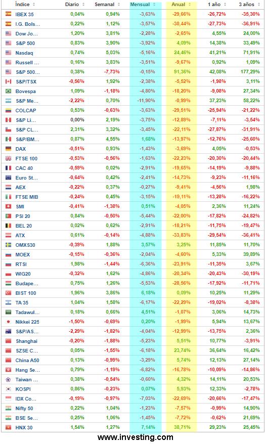 1-octubre-indices-mundiales% - El mes de septiembre y el 2020 en índices mundiales e IBEX