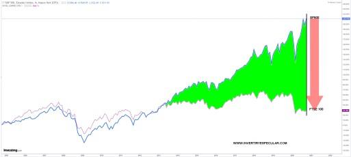 14-OCTUBRE-SP500-VS-FTSE% - La brecha del SP500 con respecto a otros grandes índices se expande
