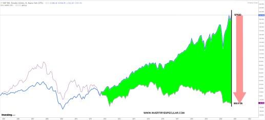 14-OCTUBRE-SP500-VS-IBEX% - La brecha del SP500 con respecto a otros grandes índices se expande