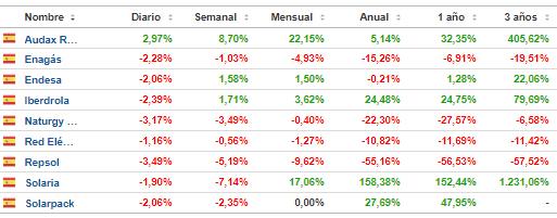 16-octubre-energia-espanola% - Comparativa técnica  de la energía en España tras los mínimos de marzo