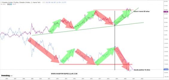 DEUDA-USA-A-10-VS-FUTURO-BONO-30% - Buen año para los futuros de notas y bonos USA