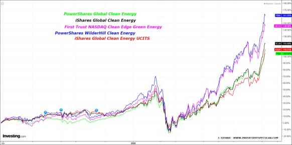ETFS-SOBRE-ENERGIAS-LIMPIAS% - Probablemente el mejor subsector a nivel global en lo que llevamos de año y no es tecnológico