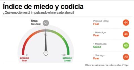 INDICADOR-MIEDO-8-OCTUBRE-2020% - El mercado sube pero el sentimiento sigue totalmente  neutral