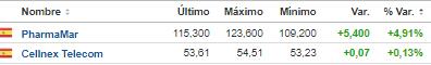 NO-PIERDEN-28-OCTUBRE% - Pierden hoy más de un 3% y están en verde