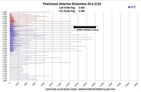 OPCIONES-SP-2-5-OCTUBRE-2020% - Indicador anticipado de vencimiento : SP500 siguen cargando por arriba