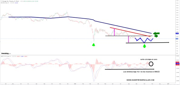 ORANGE-29-OCTUBRE-2020% - Orange a largo y a muy corto plazo