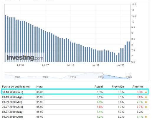 PARO-EUROZONA-30-OCTUBRE% - Hoy salieron los grandes datos macro que faltaban