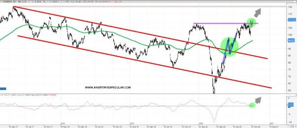SIEMENS-9-OCTUBRE-2020% - Siemens amenaza con volver a máximos