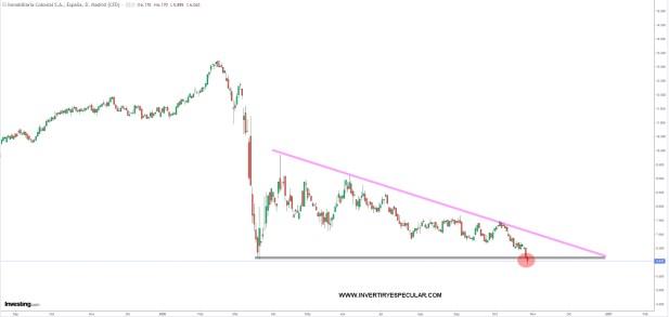 colonial-28-octubre-2020% - Colonial y Merlin en la UCI financiera del Ibex