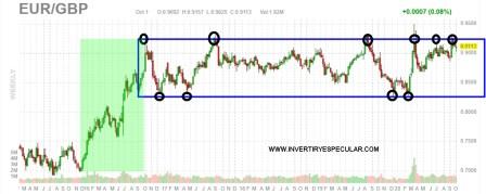 euro-libra-2-octubre-2020% - Vistazo a la libra vs dolar/euro y a su principal selectivo
