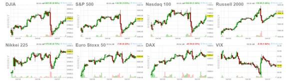 futuros-bolsas-7-octubre% - A por la vuelta alcista en Wall Street