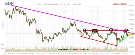gbp-usd-2-octubre% - Vistazo a la libra vs dolar/euro y a su principal selectivo