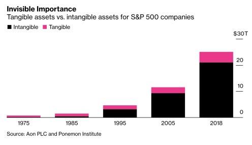 intangibles-en-el-sp500% - Lo que no se ve pesa el 84% de la capitalización del SP500