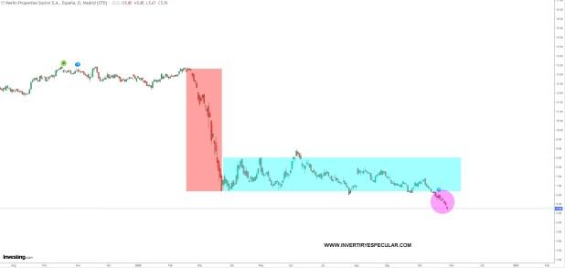 merlin-28-octubre-2020% - Colonial y Merlin en la UCI financiera del Ibex