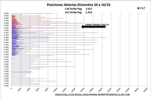 opciones-sp500-1-19-OCTUBRE-2020% - Indicador anticipado: en SP500 alcista y sin novedad en la guardia para diciembre