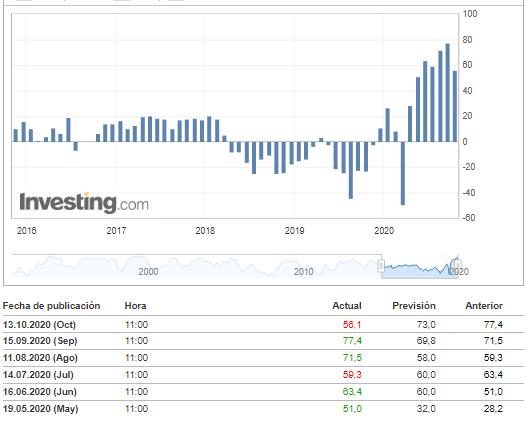 zew-13-octubre-2020% - El Zew en Europa y el IPC en EEUU decepcionan