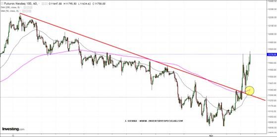 4-NOVIEMBRE-FUT-NASDAQ% - De momento esta cumplido el aviso de ayer