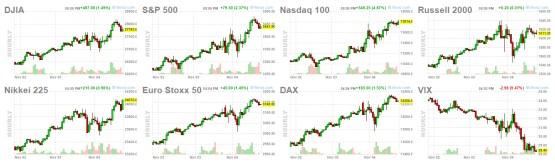 5-noviembre-cierre-futuros% - Total disonancia entre el rebote de mercado y el sentimiento de la masa