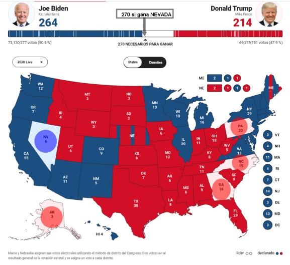 "CINCO-ESTADOS% - Biden ""si gana""  lo hará por Nevada"