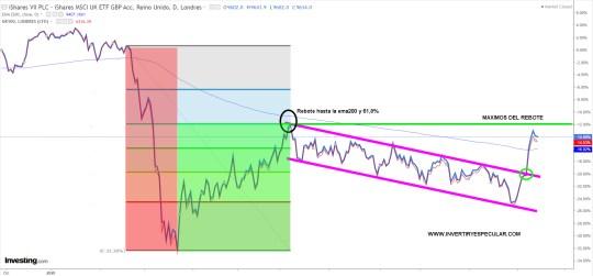 ETF-UK-16-NOVIEMBRE-2020% - Un índice cuo comportamiento a corto plazo es similar al del IBEX