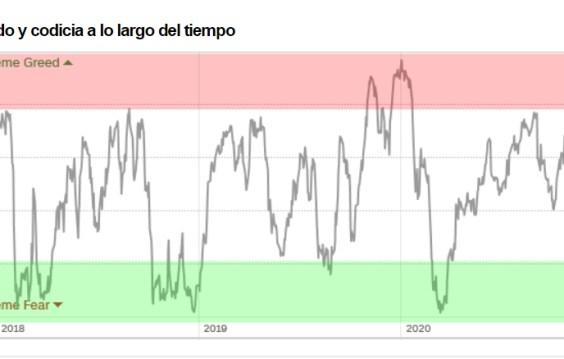 INDICADOR-MIEDO-EVOLUCION-12-NOVIEMBRE-2020% - Sentimiento de mercado a cierre de sesión de ayer