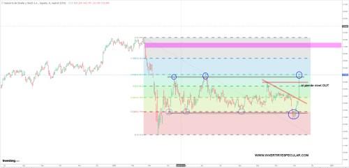 INDITEX-9-NOVIEMBRE-2020% - Inditex retorna a la zona del 61,8% de la caída de marzo