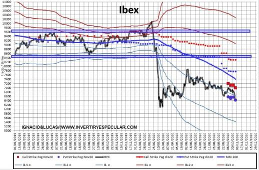 MEFF-2-2-NOVIEMBRE-2020% - Ligero movimiento en el mercado de opciones español