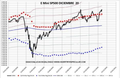 OPCIONES-SP-2-16-NOVIEMBRE-2020% - El mercado de opciones avala la subida del de acciones