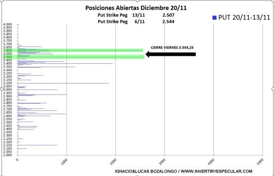 OPCIONES-SP-4-24-NOVIEMBRE% - El mercado de opciones anticipa un buen fin de vencimiento anual