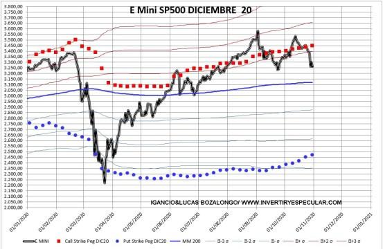 SP-2-2-NOVIEMBRE-2020% - No hay miedo pero si cazadores de volatilidad en el mercado de opciones USA
