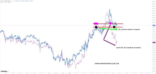 SP-VS-NASDAQ-10-NOVIEMBRE-2020% - ¿Qué le pasa al Nasdaq?