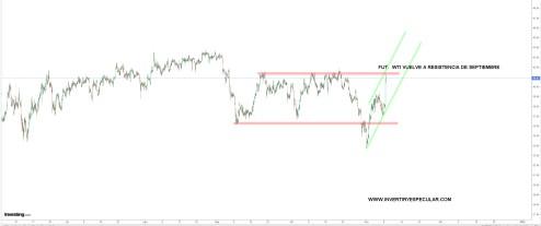 WTI-9-NOVIEMBRE-2020% - Petróleo y Oro cara y cruz en las Commodities