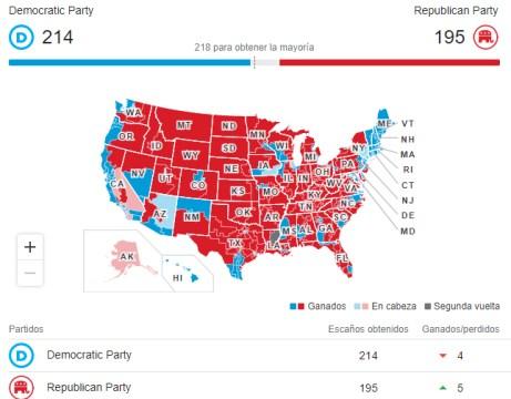 camara-de-representantes-para-democratas% - Demócratas ganan pero Trump no asume la derrota ¿se vengará?