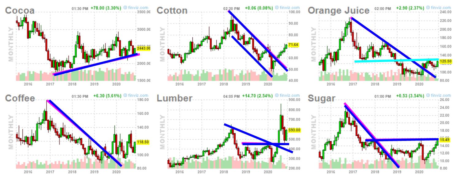 commodities-17-noveimbre-1% - Las commodities están de muy buen ver