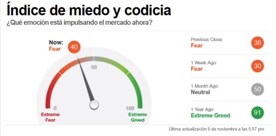 indicador-miedo-cierre-semanal-9-noviembre% - La disonancia entre el mercado y el sentimiento