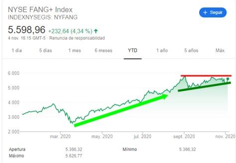 nyse-fang-5-noviembre-2020% - NYSE FANG y Nasdaq de más débiles  de  la semana a los más fuertes
