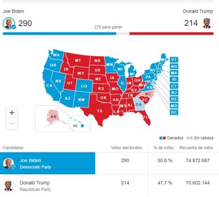 presidenciales-para-biden% - Demócratas ganan pero Trump no asume la derrota ¿se vengará?