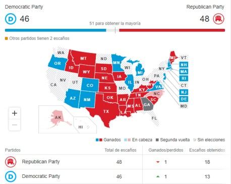 senado-para-republicanos% - Demócratas ganan pero Trump no asume la derrota ¿se vengará?