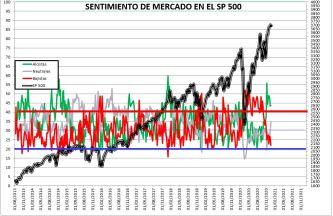2020-12-24-10_57_42-SENTIMIENTO-DE-MERCADO-SP-500-Guardado% - SENTIMIENTO DE MERCADO 23/12/2020