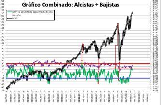 2020-12-24-10_59_10-SENTIMIENTO-DE-MERCADO-SP-500-Excel% - SENTIMIENTO DE MERCADO 23/12/2020
