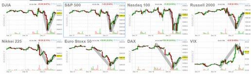 22-diciembre-indices-cierre% - Exhibición de fuerza en la RV EEUU ayer