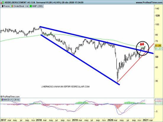 28-diciembre-heidelbergcement% - Tres valores alemanes fuera de carta