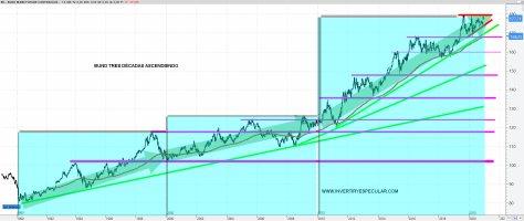 BUND-30-DICIEMBRE-2020% - Futuro del Bund, primas de riesgo y deuda pública EEUU vs España