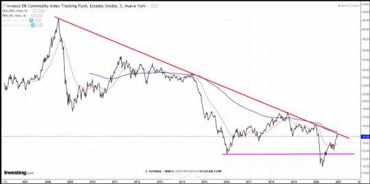 DBC-23-DICIEMBRE% - ¿Se va flujo de capital a las commodities?
