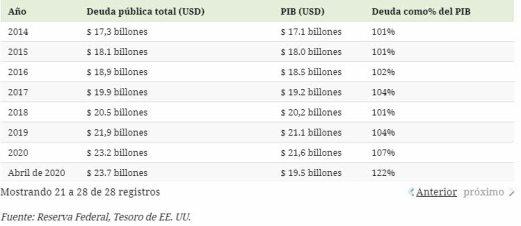 DEUDA-PUBLICA-SOBRE-PIB-28-DICIEMBRE-3% - Houston, we have a problem (con la Deuda Pública)