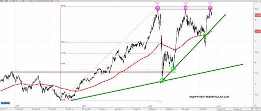 ENEL-7-DICIEMBRE-2020% - Enel vuelve a  máximos y se gira