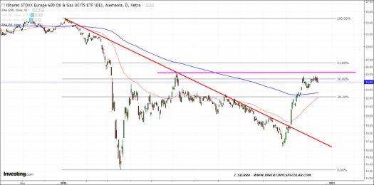 ENERGIA-EUROPA-15-DICIEMBRE-2020% - El sector Oil & Gas europeo de momento no puede con la resistencia
