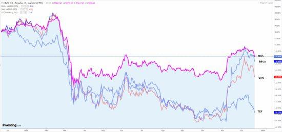 IBEX-VS-GRANDES% - Las tres ex-grandes del Ibex peor que el Ibex en 2020