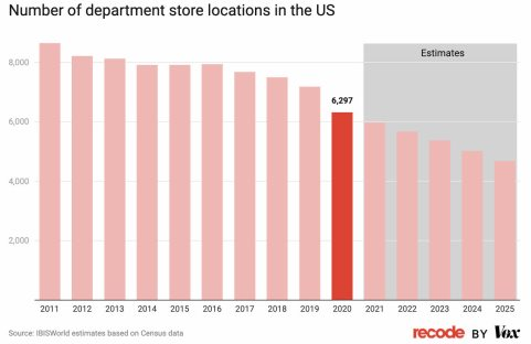 LOS-NEGOCIOS-FISICOS-1% - El comercio electrónico se come al pequeño comerciante y a los grandes almacenes